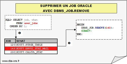 supprimer un job oracle avec dbms_job
