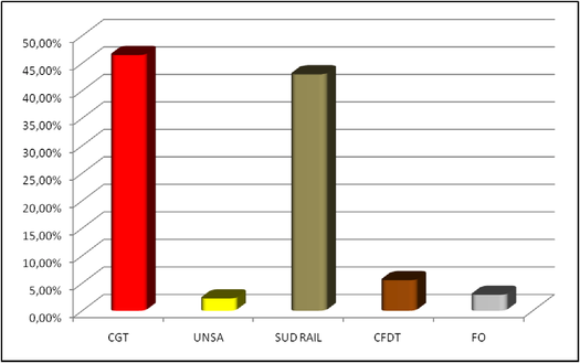 cgt cheminots 72 - résultats sarthe
