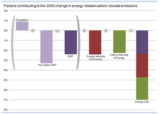 causes baisses emissions co2 USA 2009