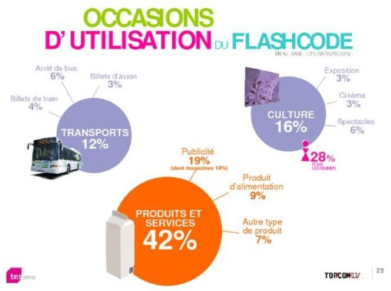 statistique-flashcode-france-2011.jpg