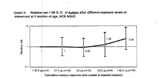 Un vaccin qui provoque l'autisme et la mort subite du nourrisson... Graphique-Verstraeten
