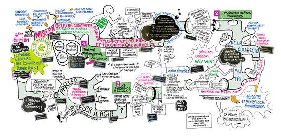 Facilitation-Graphique-Economie-Circulaire