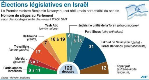 Elections-legislatives-israeliennes.jpg