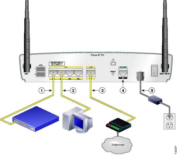 Cisco 871 Interfaces and Basic Configuration - Cisco ...