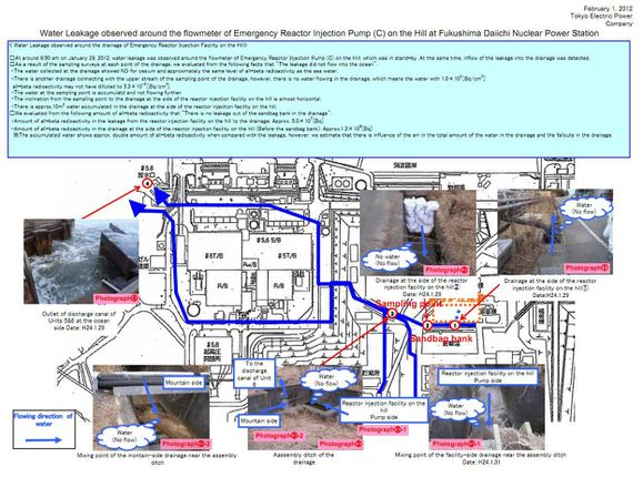 plan drainages