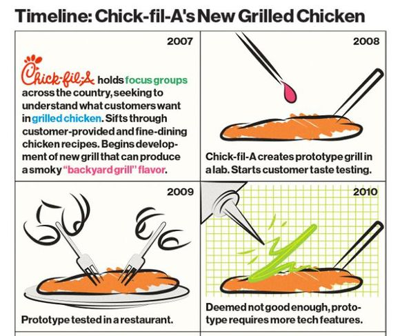 Innovation-chick-fil-a.JPG
