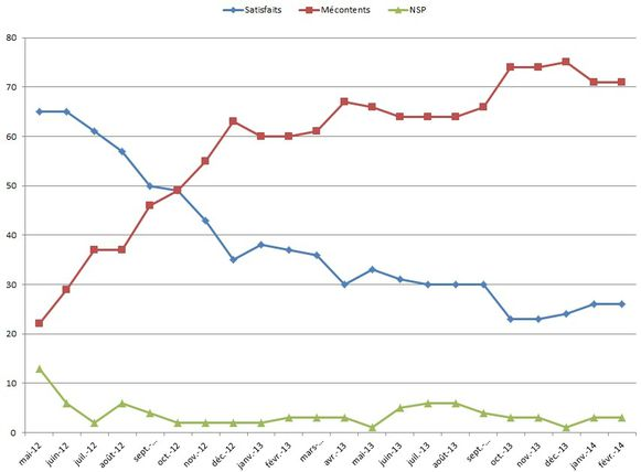 Indices-de-popularite-ayrault-fevrier-2014.jpg