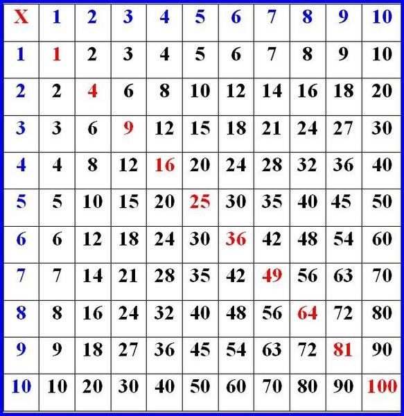 table de multiplication 224 imprimer de 1 a 10