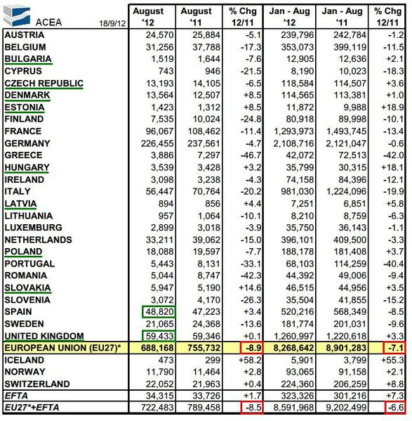 Immatriculation Automobile Europe août 2012 pays