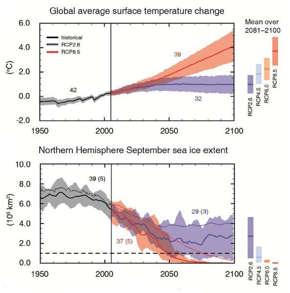 IPCC---GIEC---AR5---sea-ice-and-surface-temperature---Proje.jpg