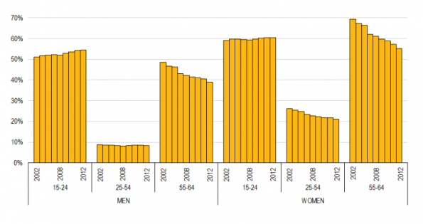 800px-inactivity_rates_by_sex_and_age_eu28_2002-2012.png