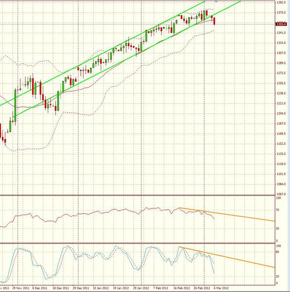 SP500-UT-days-06-03-12.JPG