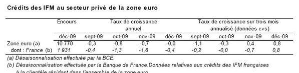 tableau crédit zone euro 2009