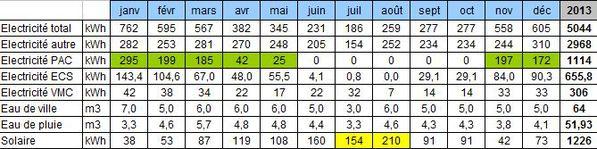 Bilan total 2013