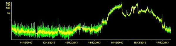 2013.12.17 trémor ECPN hhz