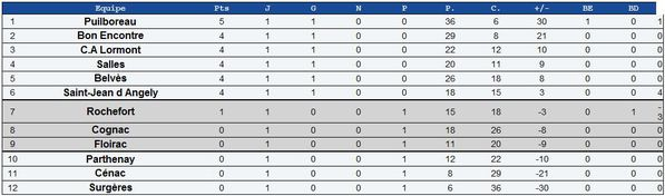 20100912 fed2 poule8 itsrugby raca 6e 4pts