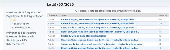 Capture-overblog-stat-19-avril-2013-frequentation.JPG