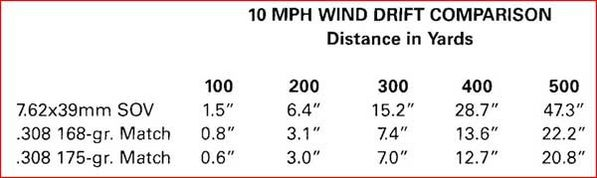 10MPH-wind-drift-comparaison
