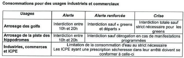 Restrictions eau 2