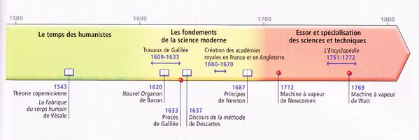 Chronologie-essor-scientifique.jpg