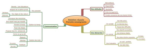 Relation réussie Parents-enseignants