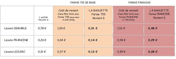 CALCUL DES INGREDIENTS COOKIN PATE PAIN