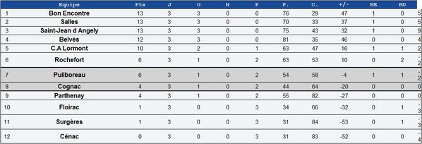 20100926 fed2 poule8 itsrugby raca 3e 13pts