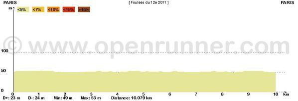 Profil-Foulees-du-12eme.JPG