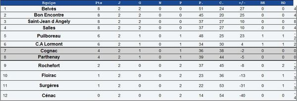 20100919 fed2 poule8 itsrugby raca 3e 8pts