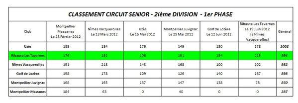 200612-Classement-Circuit-Senior-2012---1er-phase.jpg