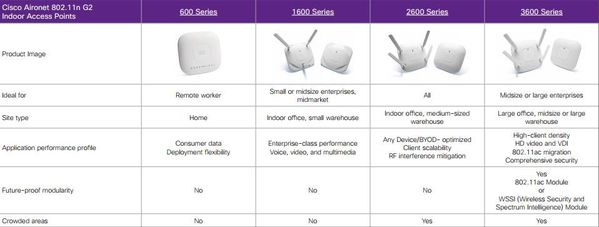 Cisco-Aironet-802.11n-Access-Point-Comparison-Chart1.jpg
