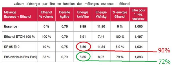 comparatif rendement carburant