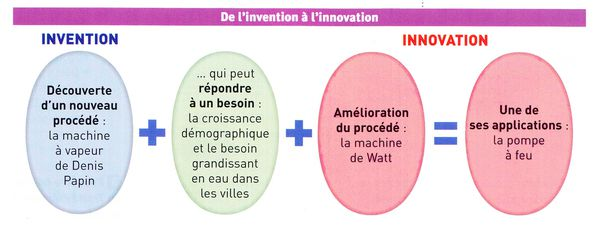 Schema-de-l-invention-a-l-innovation.jpg