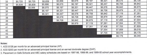 Principals salaries NC 2011 C