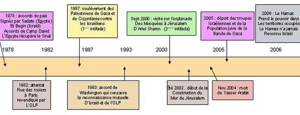 israel de 1975 à 2006