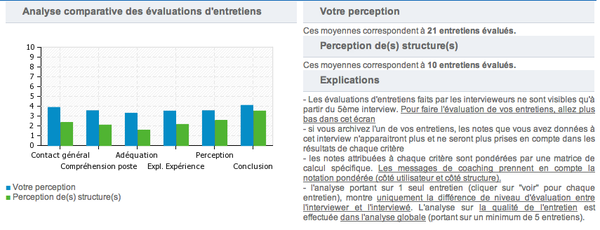Candidats---Analyse-des-entretiens.png