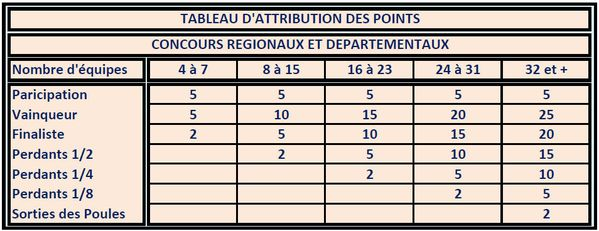 TABLEAU D'ATTRIBUTION DES POINTS.pdf - Adobe Reade-copie-1
