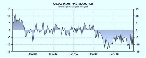 Production industrielle Grèce2