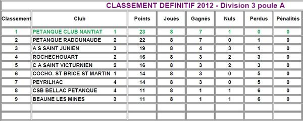 2012-d3-pa-classement-definitif.jpg