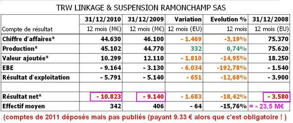 TRW LINKAGE & SUSPENSION RAMONCHAMP SAS comptes 2008-2010