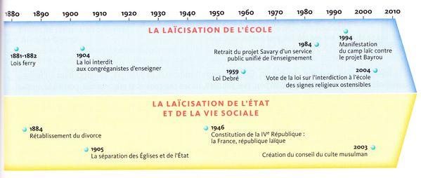 Chronologie laïcité