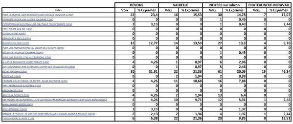 2014-05 Européennes-résultats-01