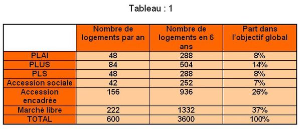 PLH de NOISY le GRAND-Tableau 1