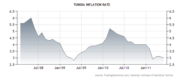 tunisia-inflation-rate-copie-1.png