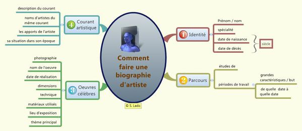 Comment faire une biographie d'artiste map