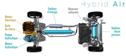 PSA hybrid air 4