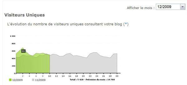 20091210 prévision 14760 visiteurs (683 v le 2.12)