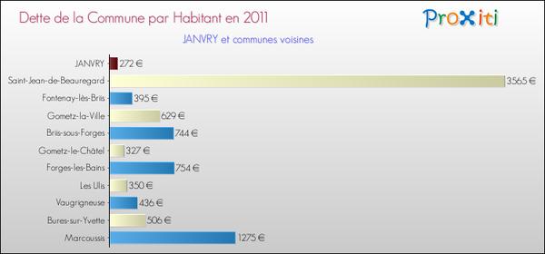 dette-par-habitant-2011-commune-JANVRY-91.png