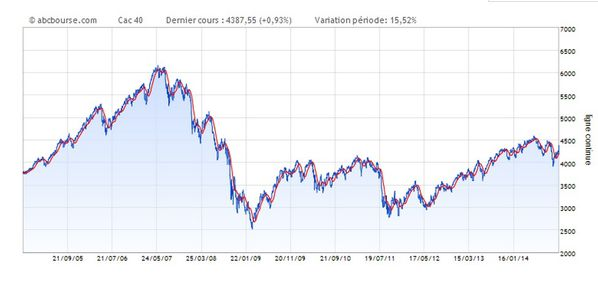 Evolution CAC 40