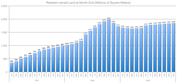 SL resi owned land-q409